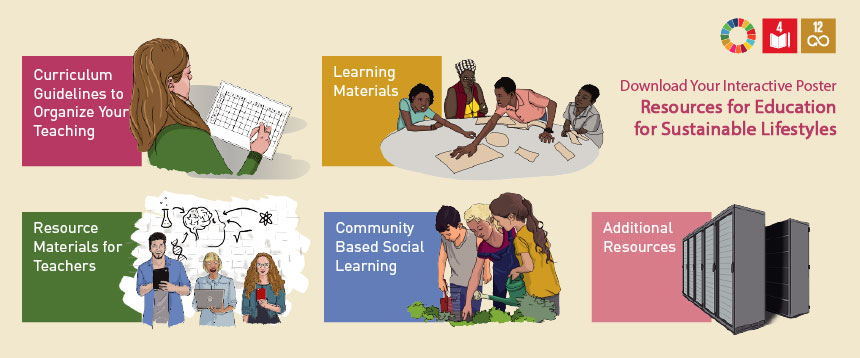 Download your Poster Resources for Education for Sustainable Lifestyles