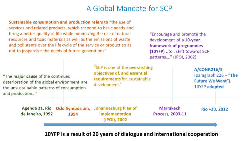 A Global Mandate for SCP